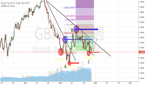 GBPUSD: GBPUSD may change its trend from down to up