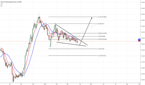 GBPJPY: Daily Triangle GBPJPY bull