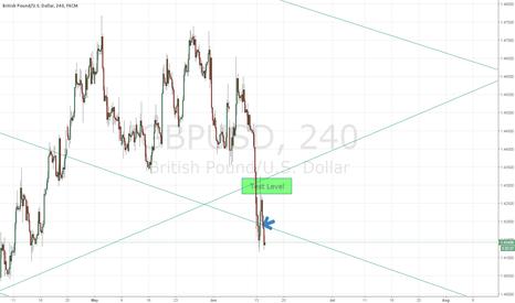 GBPUSD: GBP/USD 4hr Chart