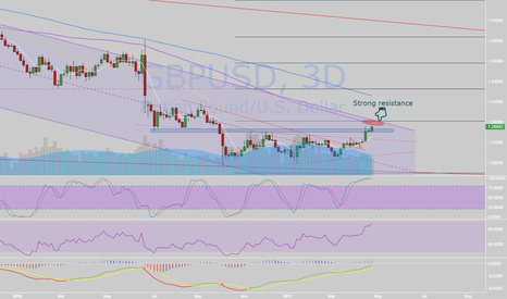 GBPUSD: Strong resistance ahead