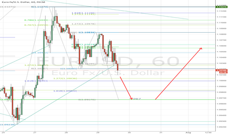 EURUSD: EURUSD possible movement for the remaining of the week