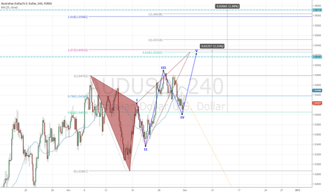 AUDUSD: $AUDUSD - Bullish in Short Term