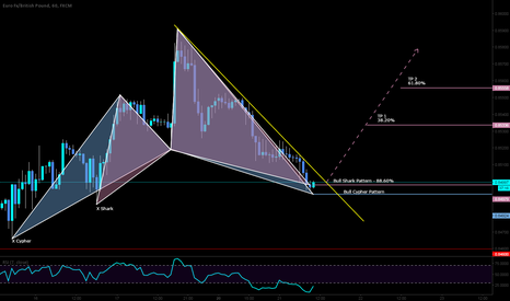 EURGBP: LONG opportunity with a pattern, oversold and bullish divergence