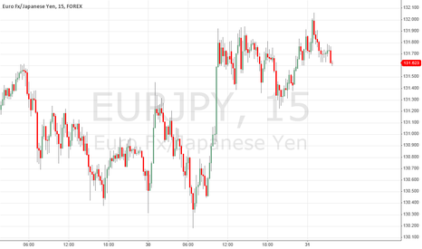 EURJPY: sell