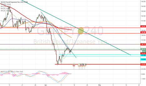 GBPJPY: GBPJPY up trend
