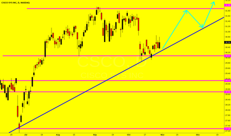 CSCO: CSCO, riding the trendline up