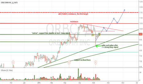 ORBC: Investing in ORBCOMM Inc (ORBC)