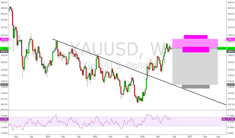XAUUSD: Great risk reward short trade!!! too much to gain than loss.