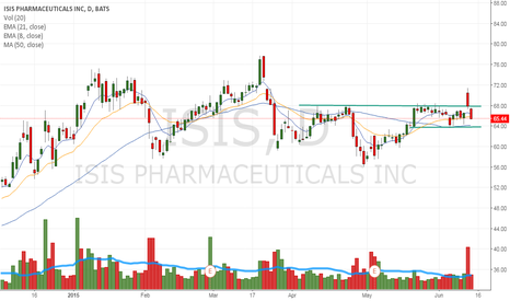 ISIS: Had a false breakout yesterday. Could come back and test 63.50