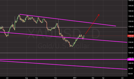 XAUUSD: take a look at this