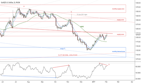 XAUUSD: Possible reversal zone in gold