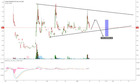 OPXA: OPXA: LOOKING FOR SHORTING THE PULLBACK