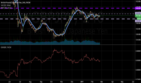 GBPJPY: Precision Correlation: GBJPY & EURGBP, Euro Weakness