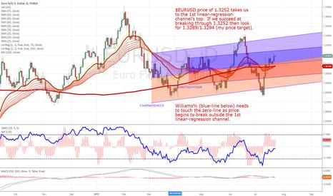 EURUSD: $EURUSD DAILY CHART