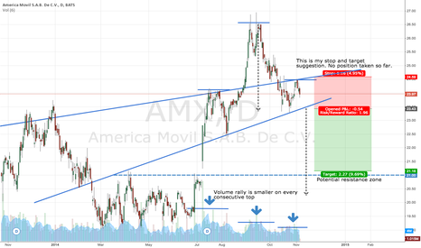 AMX: AMX Head and Shoulders 2:1 Short opportunity
