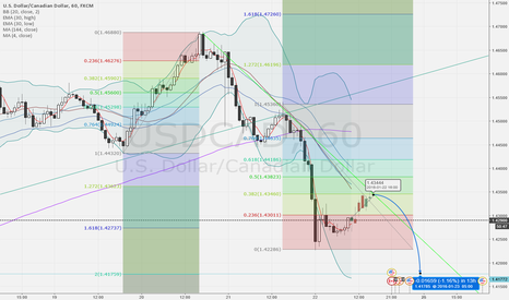 USDCAD: possible USD/CAD SHOT opportunity