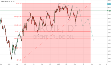 UKOIL: sell limited