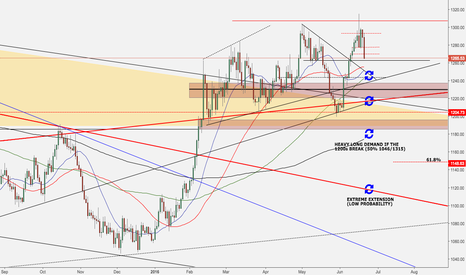 XAUUSD: Gold Outlook - Bear is Back?