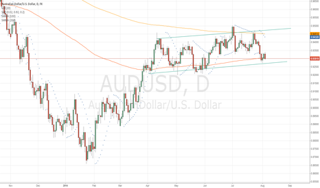 AUDUSD: Aussie Playing Around In Channel