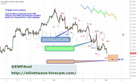 EURUSD: EurUsd 1-March Tripple Correction