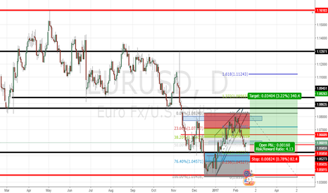 EURUSD: EURUSD LONG TERM Opportunity