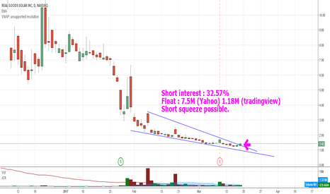 RGSE: $RGSE potential there