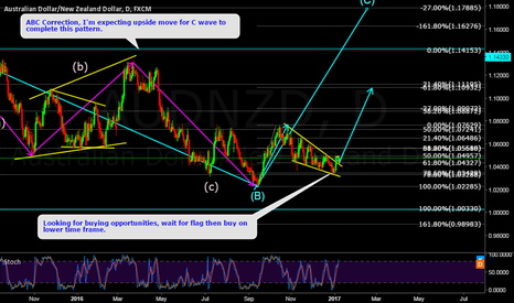 AUDNZD: AUDNZD View from Bigger Time Frame. Ready For Big Up Move