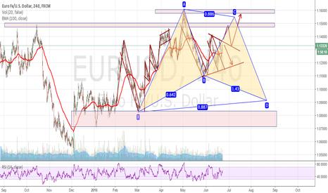 EURUSD: Potential Point C Bullish Bat