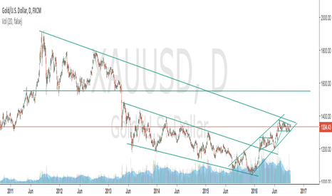 XAUUSD: USDXAU two ideas