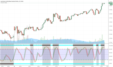 AUDNZD: Stochastic with False bar R2-2 by JustUncleL