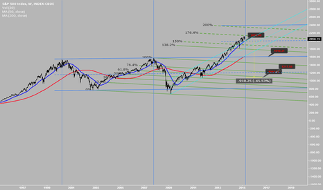 SPX: SPX current quote along the year