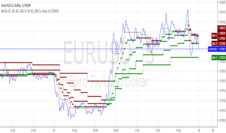 EURUSD: [RS]MTF Multiple Moving Averages V1