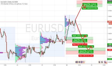 EURUSD: EURUSD levels