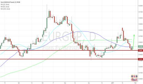 EURGBP: EUR/GBP: minimo di swing crescente, opportunità per il long!