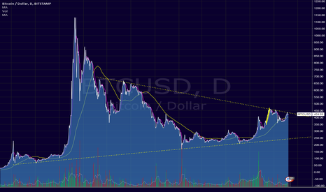 BTCUSD: not looking great for BTC