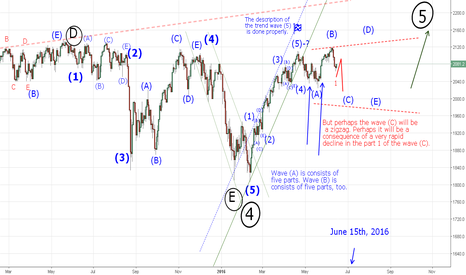 SPX500: Perhaps the wave (C) will be a zigzag.