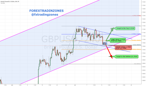 GBPUSD: GBPUSD - Potential move after the news (EARLY FUNDIE )