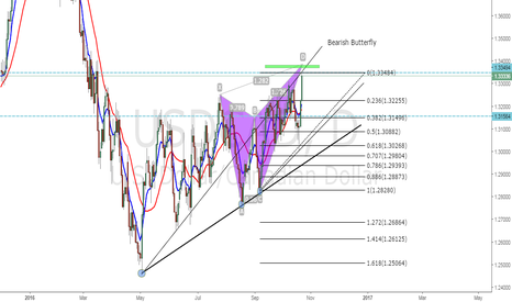 USDCAD: USDCAD Bearish Butterfly Completeion