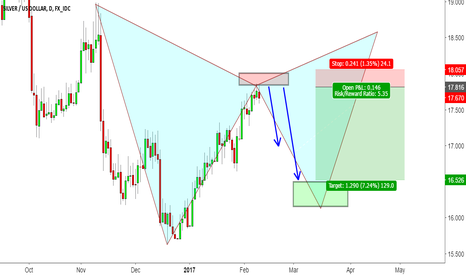 XAGUSD: Ready to short SILVER