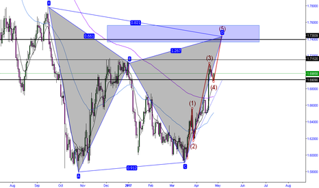 GBPAUD: Wave 5 completion with bearish gartley pattern
