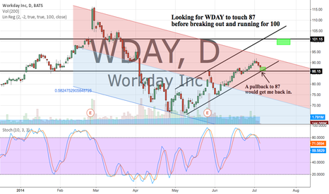 WDAY: A pullback to 87 would get me back in for a push to 100