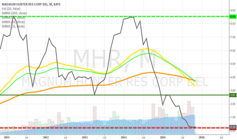 MHR: MHR is taking it's time to recover!