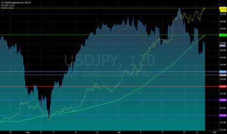USDJPY: Spx500 vs $Yen