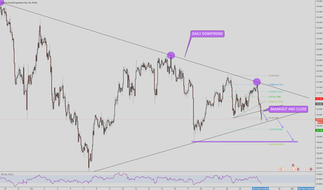 GBPJPY: GBPJPY FOR A LITTLE SHORT