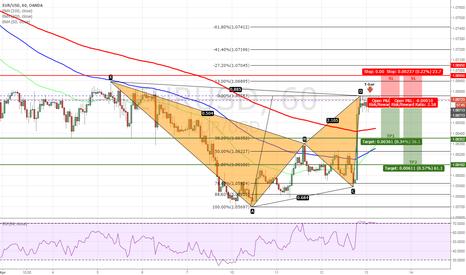 EURUSD: EURUSD - Bearish Bat Pattern Completed on H1 Chart