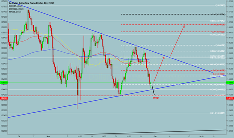 AUDNZD: now is good time to enter long