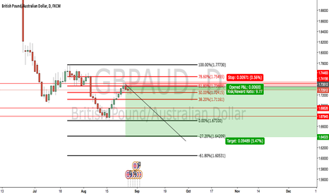 GBPAUD: GBPAUD possible short resistance at 61.80% fibonacci