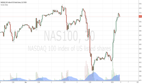 NAS100: Nasdaq 100 index prediction for the week