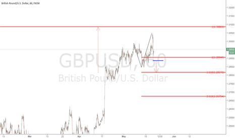 GBPUSD: $GBPUSD - 240 min chart