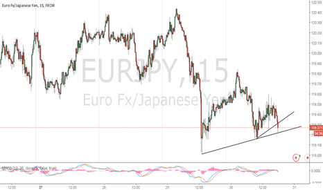 EURJPY: Prices are droping